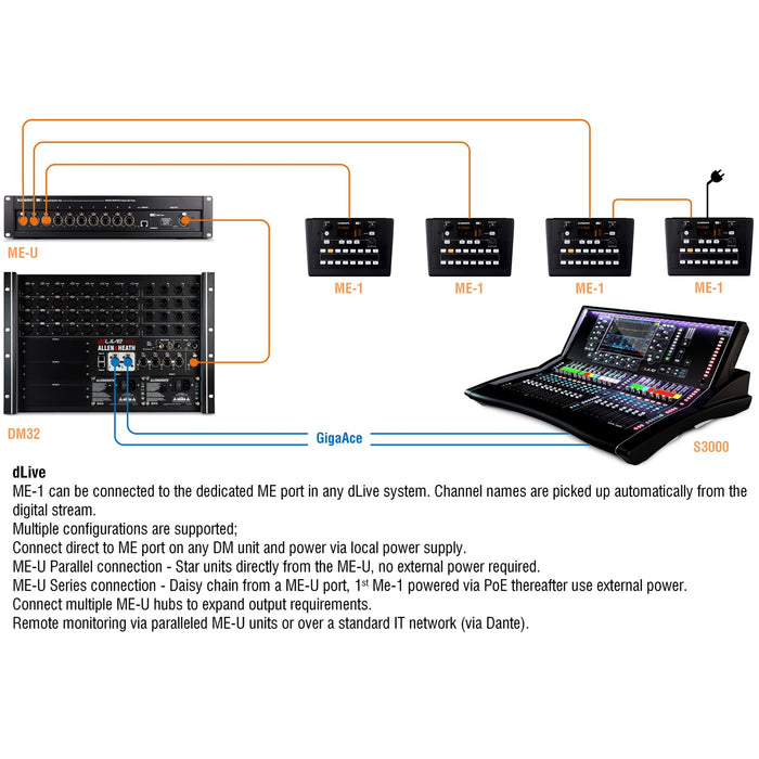 Allen & Heath | ME-U | 10-Port PoE Hub for ME-1 IEM Personal Mixers (MEU) - Gsus4