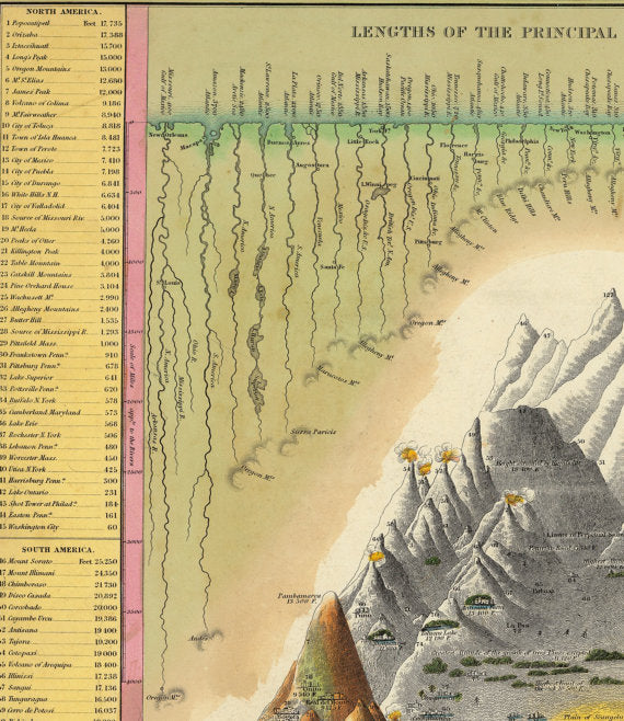 Old map showing principal mountains and rivers in the world