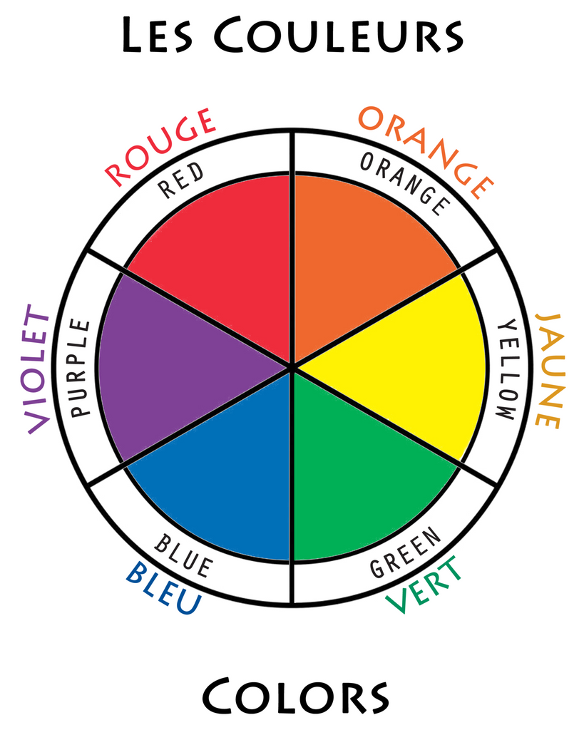 8 X 10 Bilingual Poster Of A Color Wheel In French English
