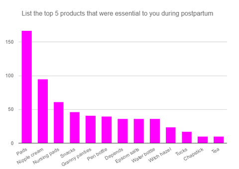Bar chart of the top products identified by moms for Postpartum Care Kits, from most popular: Pads, nipple cream, nursing pads, snacks, granny panties, perineal bottle, adult diapers, epsom salts, water bottle, witch hazel, tuck's wipes, chapstick, tea