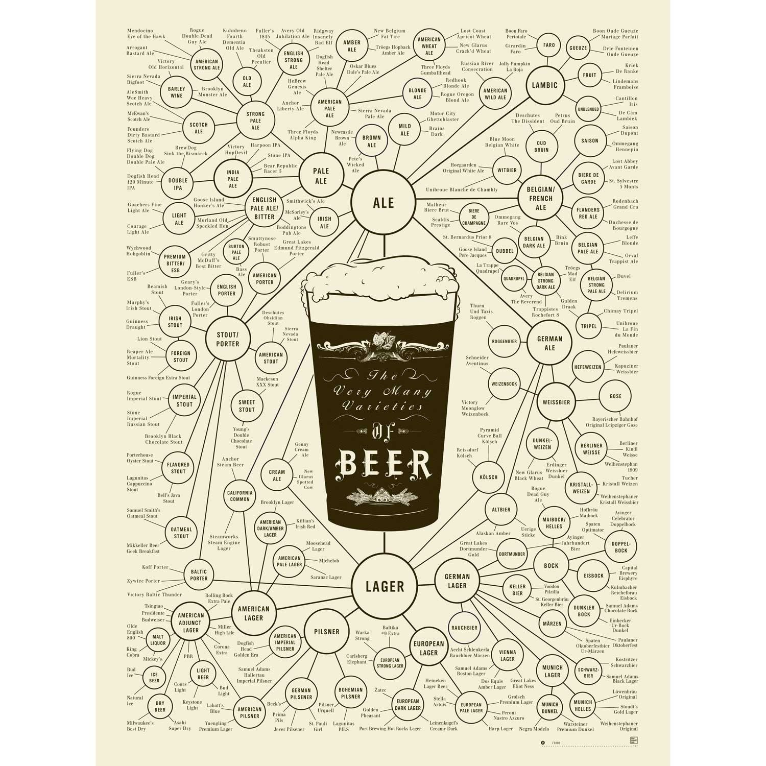 The Very Many Varieties of Beer Poster - 24x18