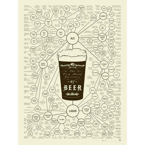 The Very Many Varieties of Beer Poster