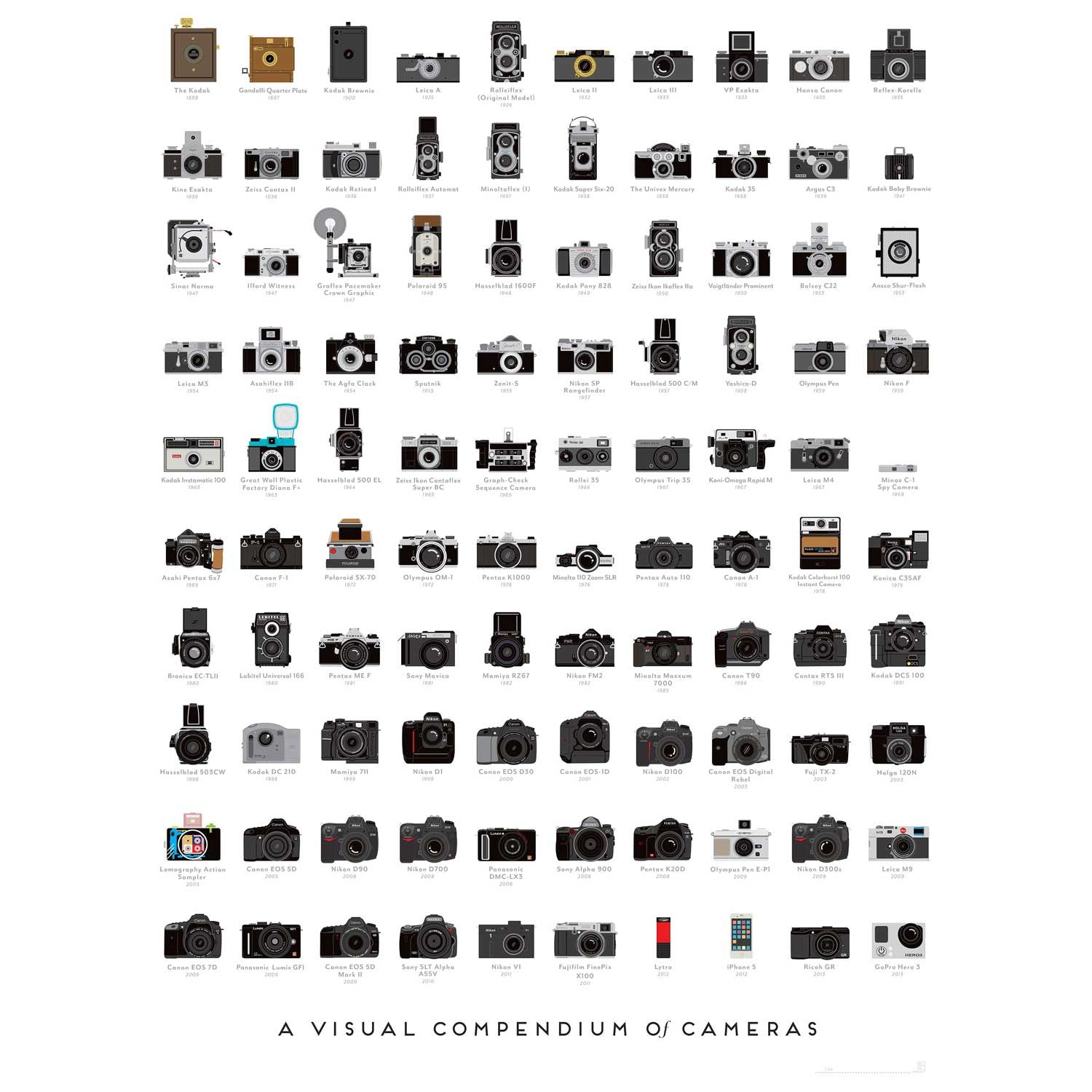 A Visual Compendium of Cameras - 18x24