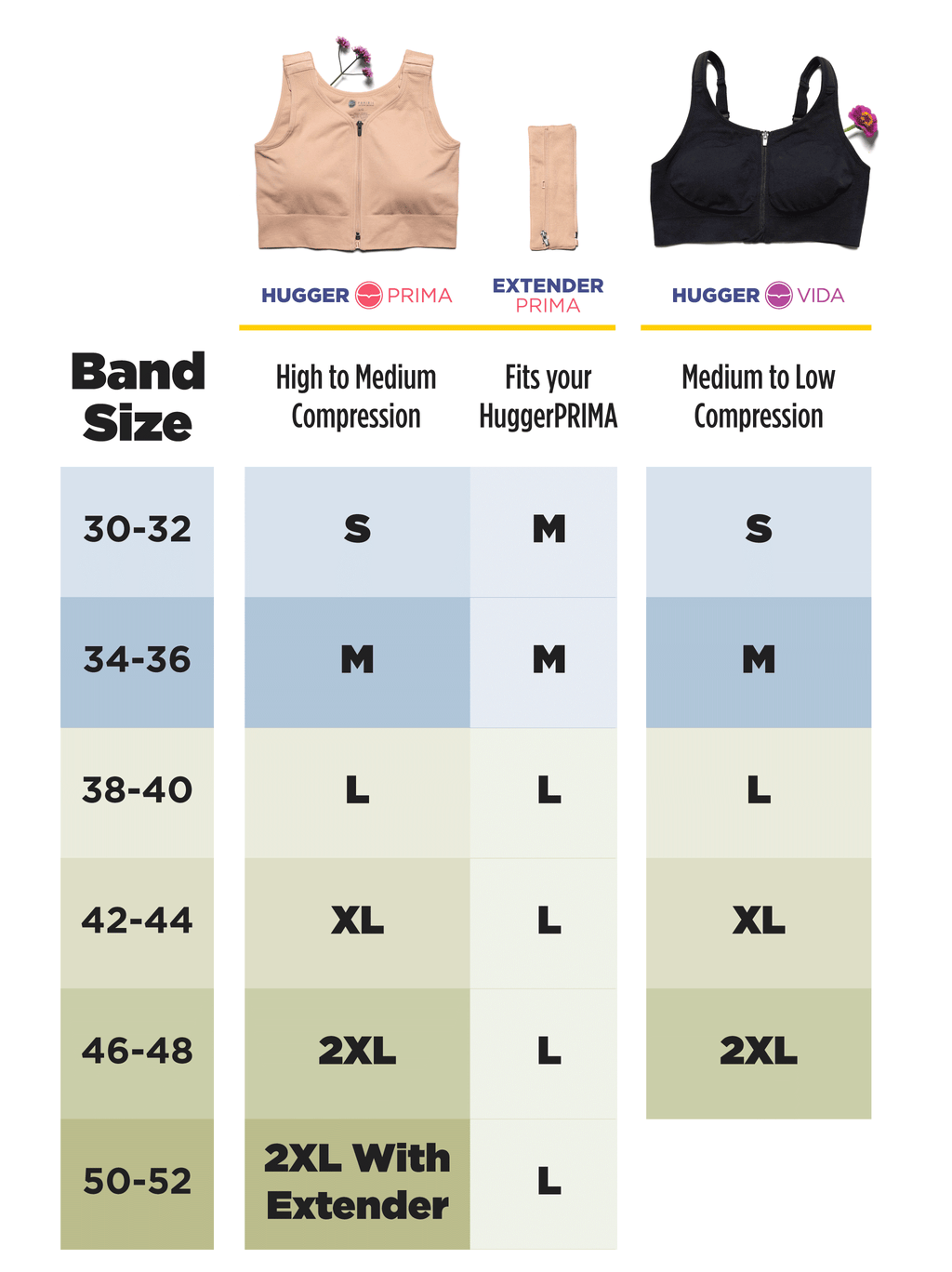 Fit chart: Find your band size and see which size Hugger or Extender will fit your best. Band size 30 to 32 is a small Hugger, while band size 42 to 44 is an XL Hugger.