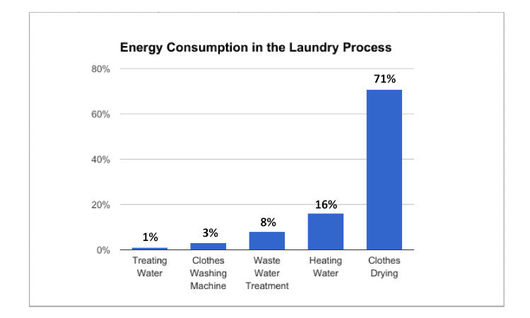 Laundry energy Consumption