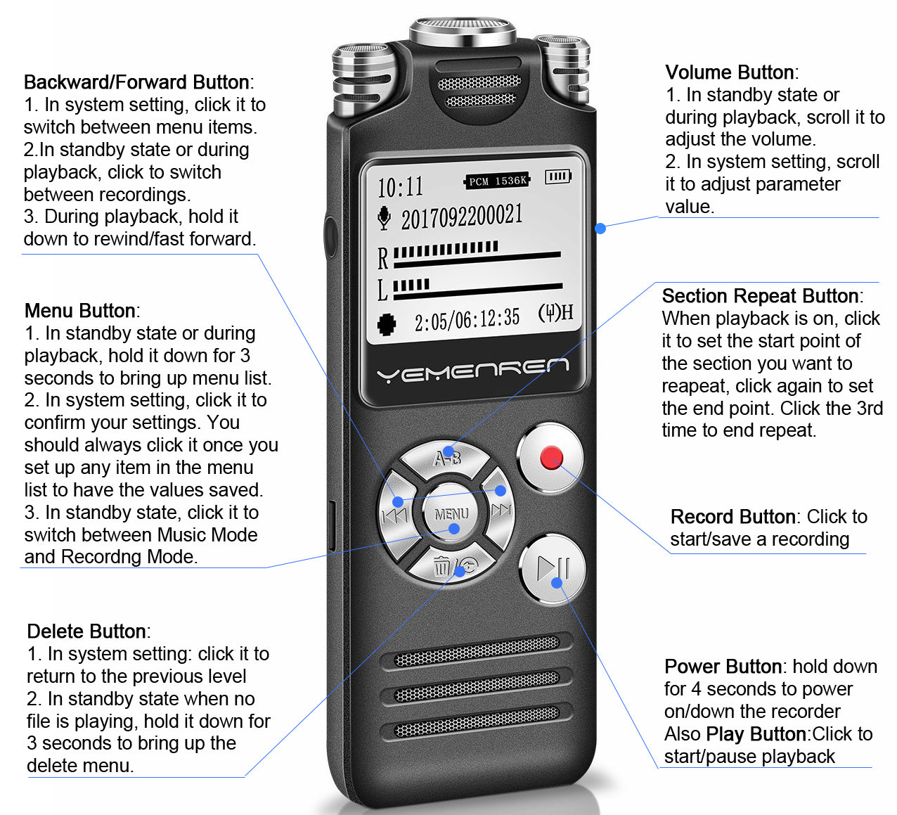 R5 Manual - Button Description