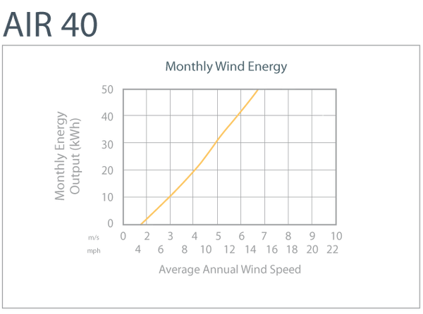 Air 40 Monthly Wind Energy Production