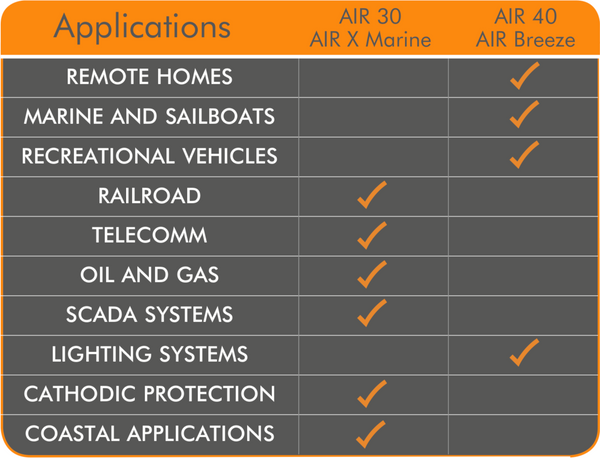 Primus Windpower Comparison Chart