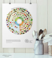 Ontario Local Seasonal Food Guide by Jessica Haas Designs