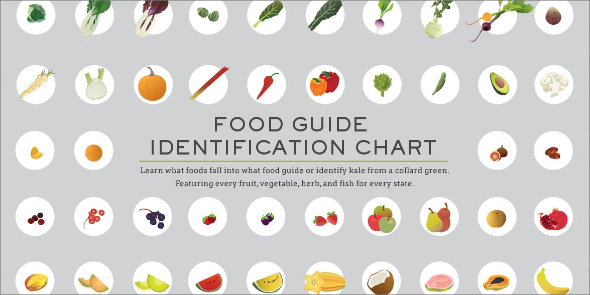 Hello Canada! New Food Guides for six provinces