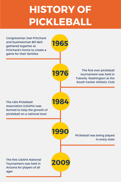 history of pickleball timeline