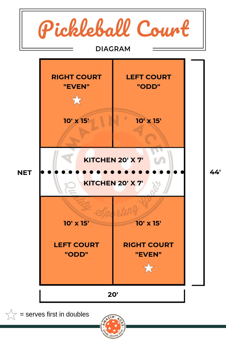 pickleball court with dimensions