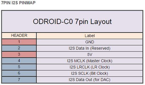 ODROID-C0 7pin Layout
