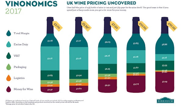 Why spend more on your wine...