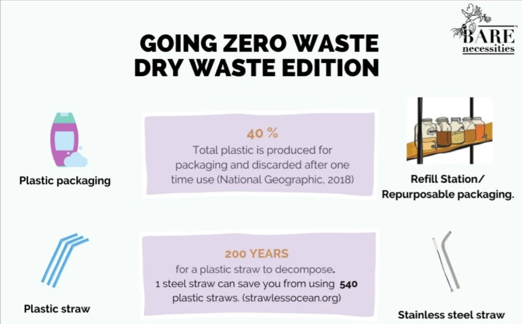Ace your Dry Waste this Plastic Free July!