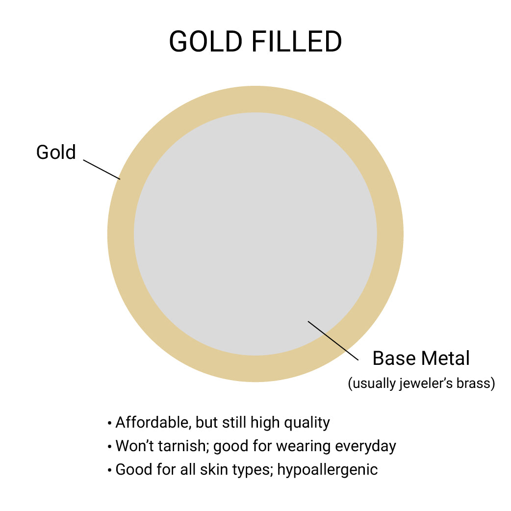What is gold filled?