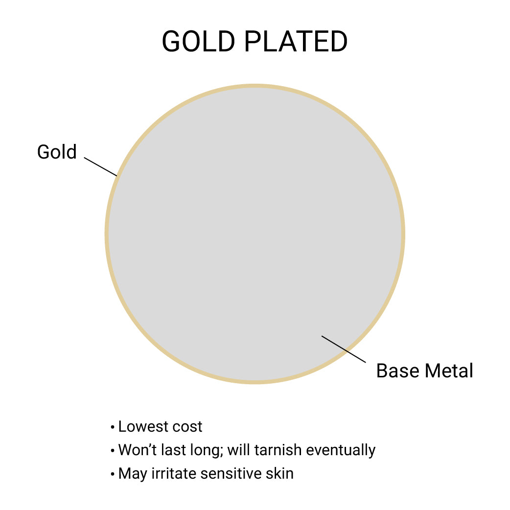 What is gold plating?