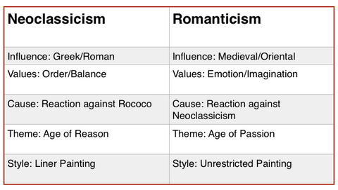 Neoclassicism Vs Romanticism Table