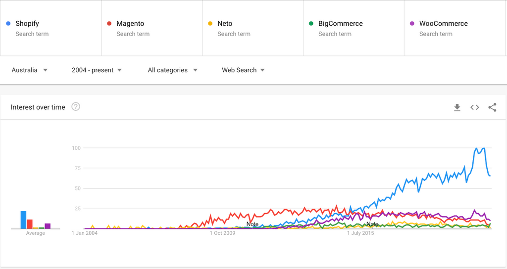 Google Trends - Australian eCommerce Searches