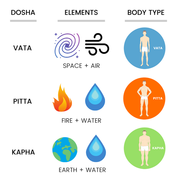 Elements and body types