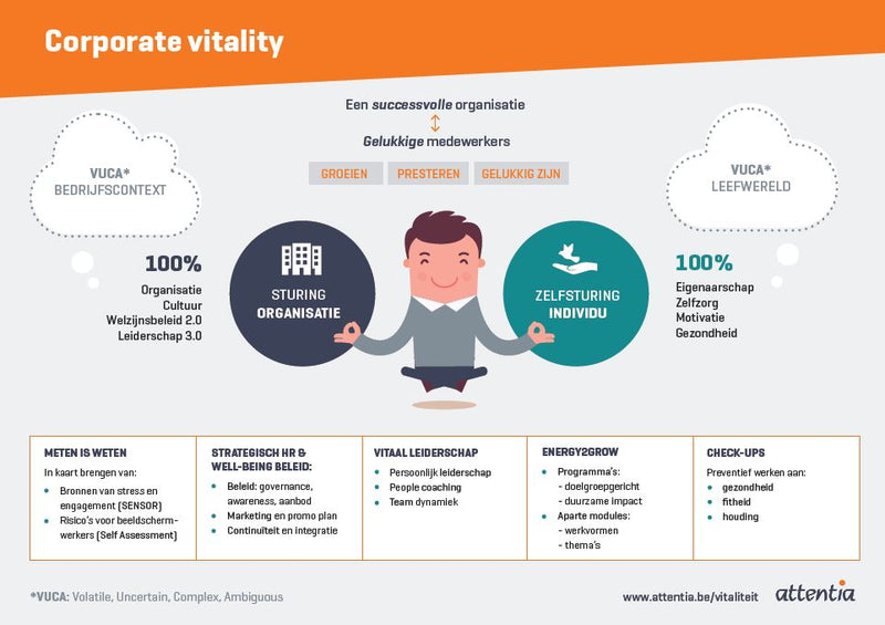 Infographic Corporate vitality