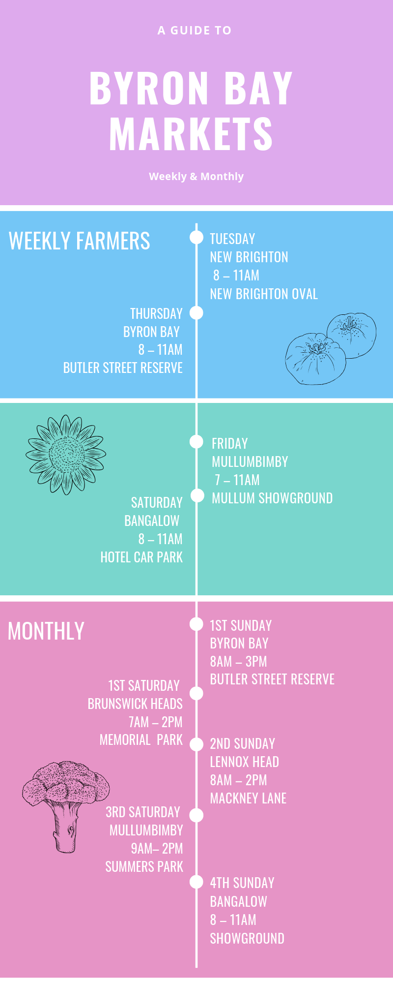 Byron Bay Market Dates
