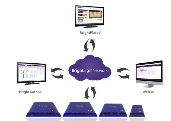 brightsign media players key features for digital signage