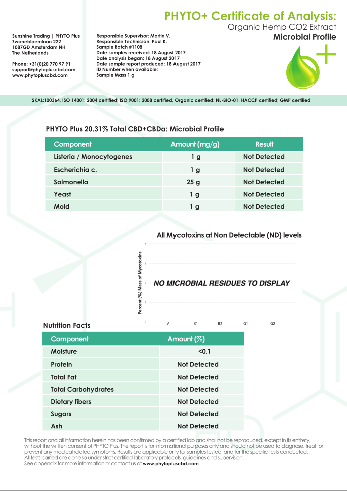 PHYTO LAB 20% LAB RESULTS PAGE3