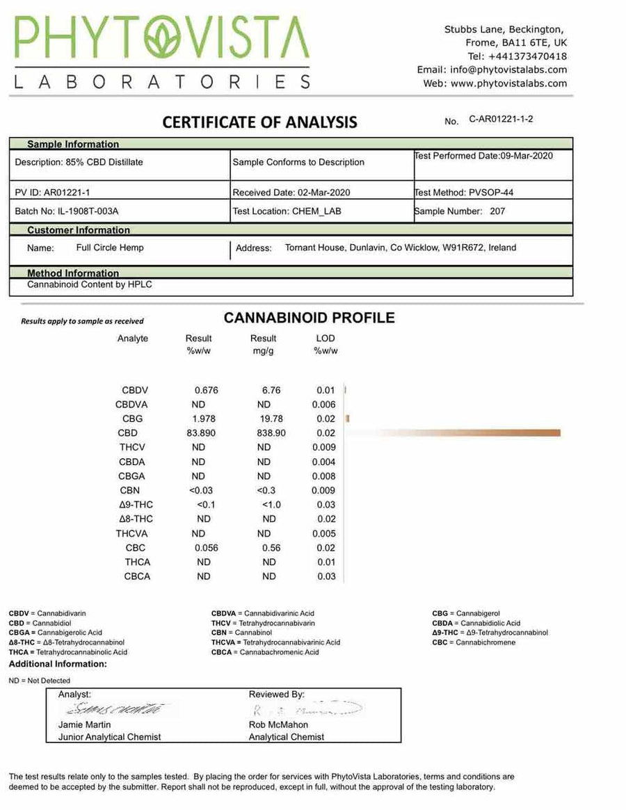 Lab results Broad Spectrum from Full Circle Hemp Ireland