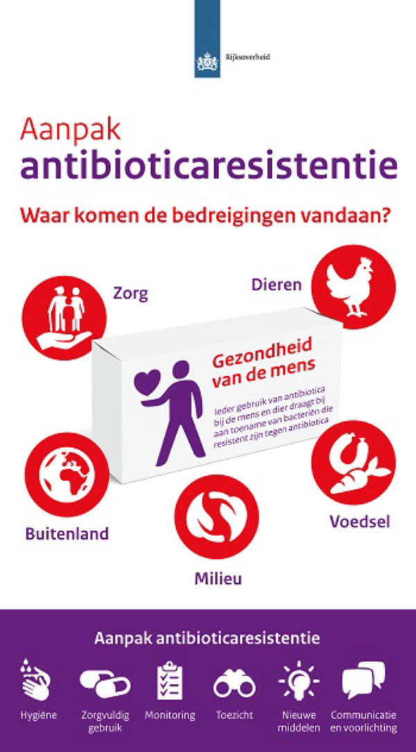Infographic Antibioticaresistentie (Antibiotic Resistance). Icons by #Dutchicon for the Dutch Government. #icondesign www.dutchicon.com
