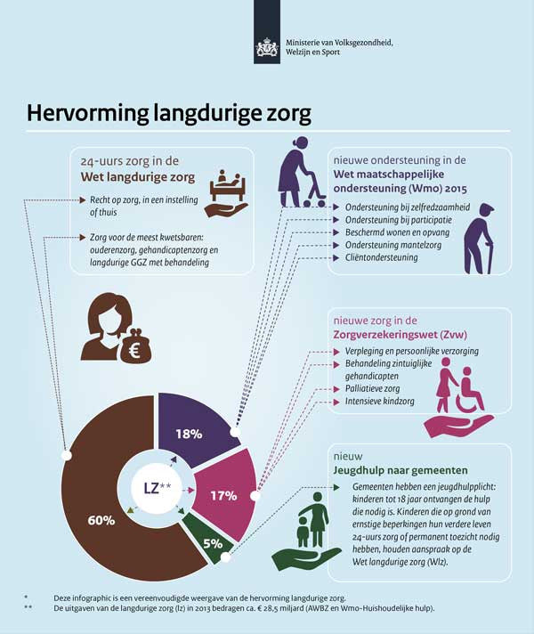 Infographic Hervorming Langdurige Zorg (Long-term Care Reform). Icons by #Dutchicon for the Dutch Government. #icondesign www.dutchicon.com