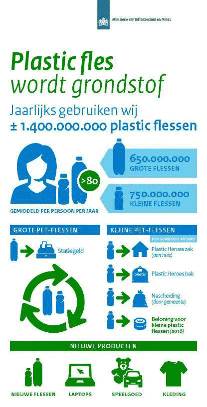 Infographic Plastic Fles wordt Grondstof (Plastic Bottle becomes Raw Material). Icons by #Dutchicon for the Dutch Government. #icondesign