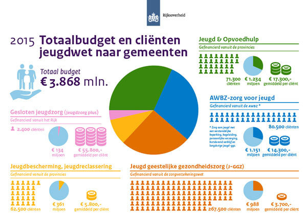 Infographic Totaalbudget en Cliënten Jeugdwet naar Gemeenten (Total Budget and Clients Juvenile Law to Municipalities). Icons by #Dutchicon for the Dutch Government. #icondesign www.dutchicon.com