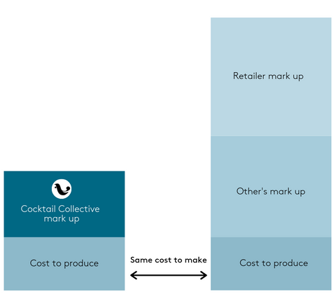 Cocktail Collective's bar graph showing a breakdown of costs between us and other cocktail retailers