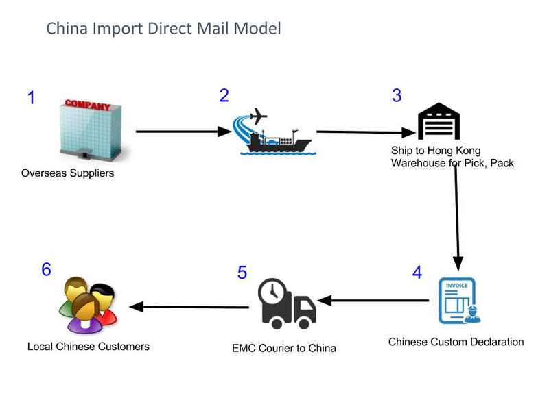 Import China Direct Mail Solutions