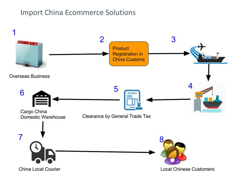Import China's  Ecommerce Solution and Long Term Business Targets by General Trade