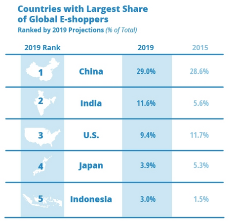 Countries with Largest Share of Global Online Shoppers