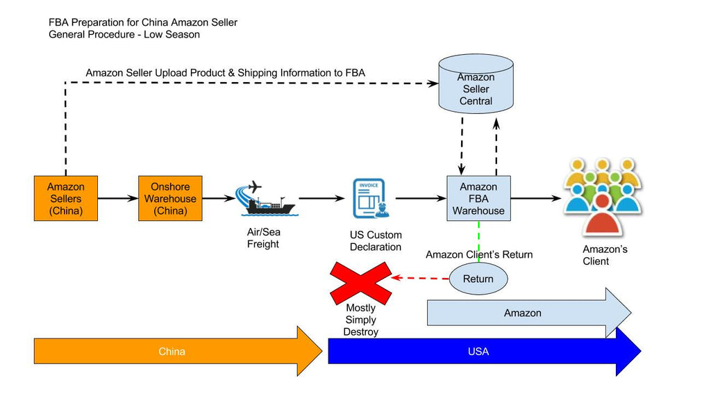 FBA Preparation for China Amazon Seller General Procedure - Low Season