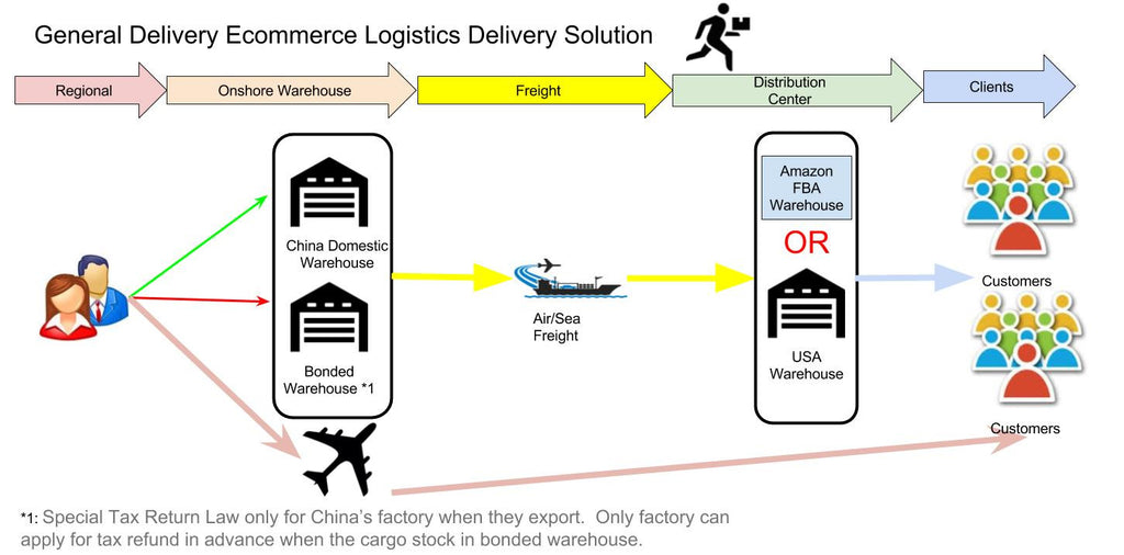General Delivery Ecommerce Logistics Delivery Solution