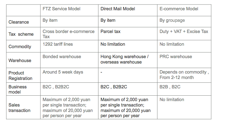 Check out this diagram to learn more What are the differences between these three trading solutions in China