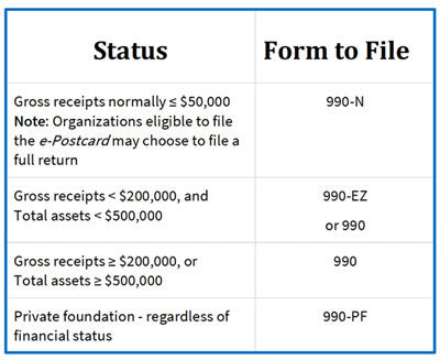 Do I Need to File a Form 990EZ? When Do I File a 990 N or 990 EZ?