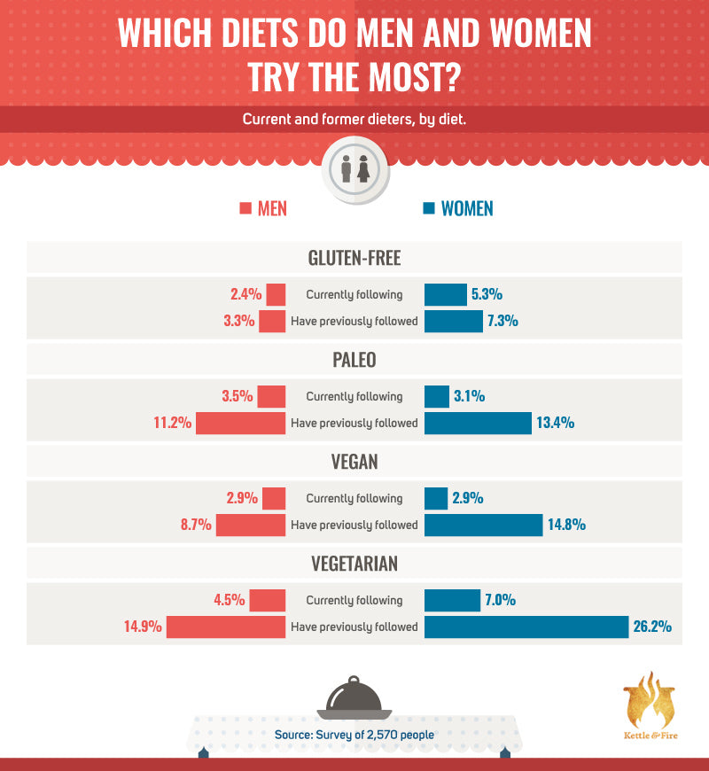 Which diets do men and women try the most?