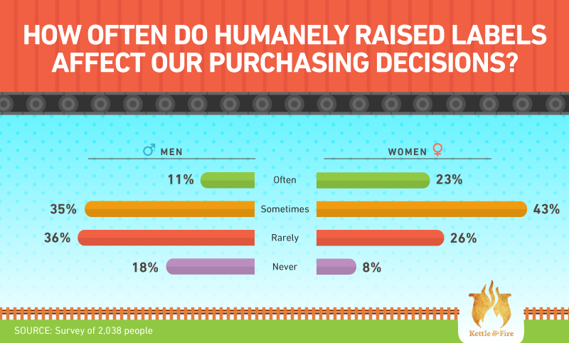 Humanely raised labels and purchasing decisions