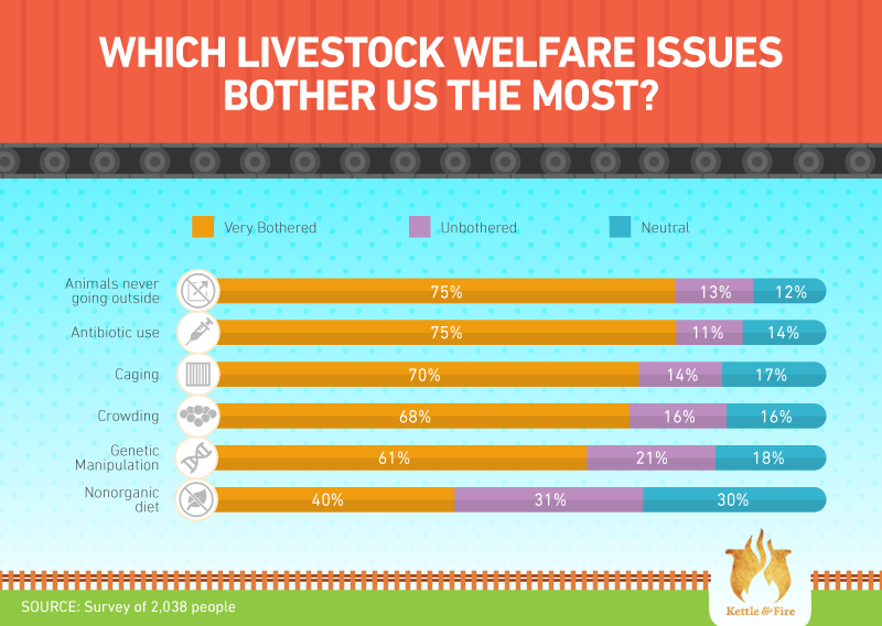 Which livestock issues bother us the most?
