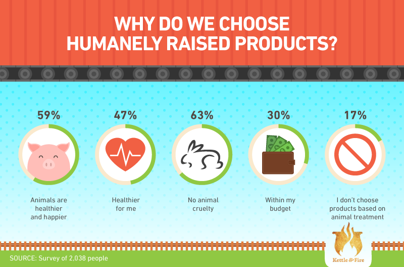 Why we choose humanely raised products