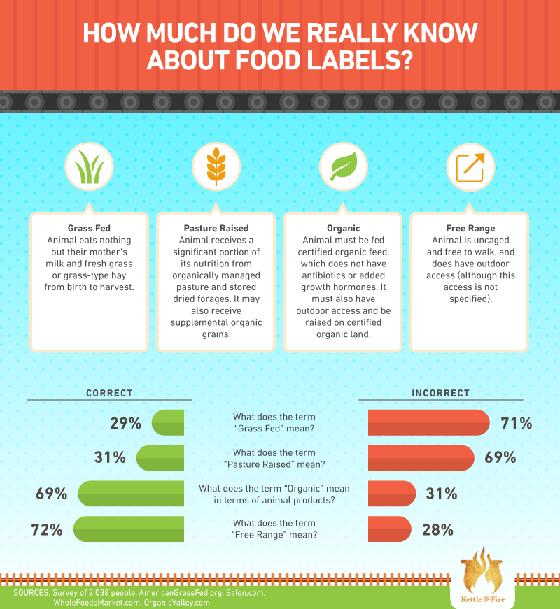 How much do we really know about food labels?