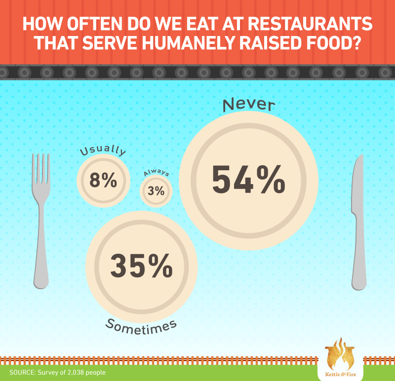 How often do we eat at restaurants that serve humanely raised food?
