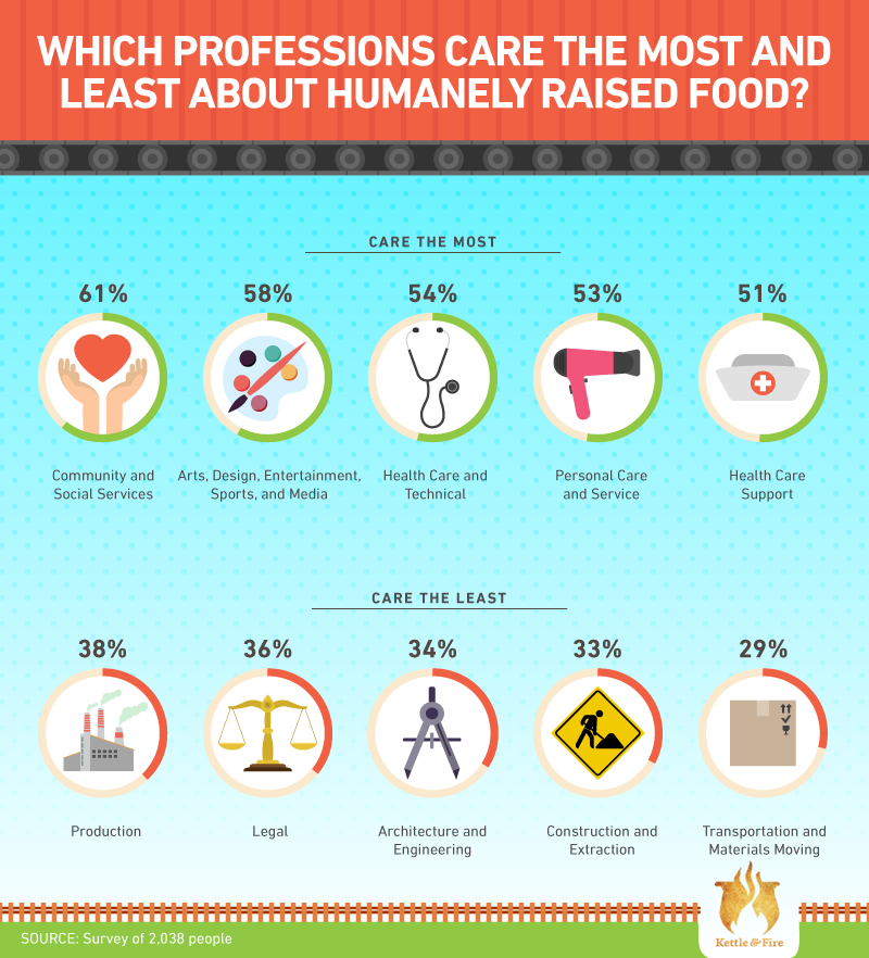 Which professions care the most about humanely raised food?