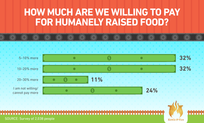 How much are we willing to pay for humanely-raised food?