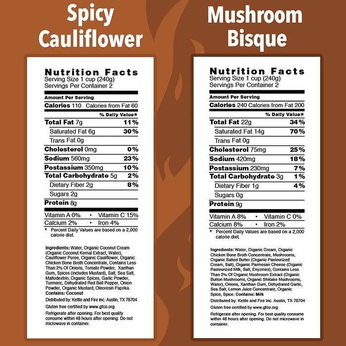 Nutrition Facts serving size 1 cup (240g) servings per container 2, calories 110, calories from fat 60, total fat 7g 11%, saturated fat 6g 30%, sodium 560mg 23%, potassium 350mg 10%, total carbohydrate 5g 2%, dietary fiber 2g 8%, sugars 2g, protein 8g, vitamin c 15%, calcium 2%, iron 4%, calories 240, calories from fat 200, total fat 22g 34%, saturated fat 14g 70%, cholesterol 75mg 25%, sodium 420mg 18%, potassium 230mg 7%, total carbohydrate 3g 1%, dietary fiber 1g 4%, protein 9g, vitamin A 8%